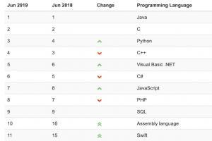 La popularité de Python atteint un sommet historique