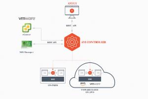 VMwareacquiert Avi Networks, spécialiste de l'agilité desdatacenterset des services cloud