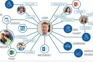 Talentsoft se connecte à Graph pour exploiter les données d'Office 365