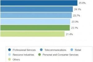 229 Md$ dépensés dans le cloud public en 2019