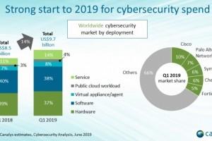 Cybersécurité : Hausse de 14% des dépenses mondiales au 1er trimestre 2019
