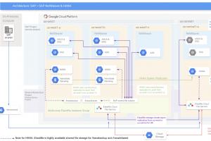 Elastifile devient une annexe de GoogleCloud