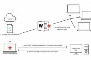 250 millions de comptes e-mail infectés par le malware Trickbot