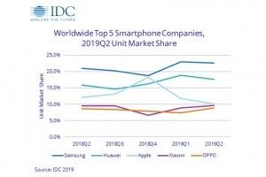 IDC : Apple sur le point de sortir du top 3 des meilleurs vendeurs de smartphones
