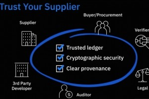 IBM et Chainyard d�voilent leur r�seau blockchain � Trust Your Supplier �