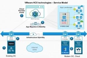 VMware ouvre et renforce son logiciel de migration de cloud hybride