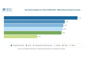 Les TIC représenteront 4 800 Md$ de dépenses en 2023