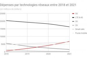 Gartner : Les dépenses en 5G atteindront 4,2 Md$ en 2020