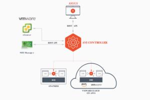 VMware greffe du  load balancing à NSX