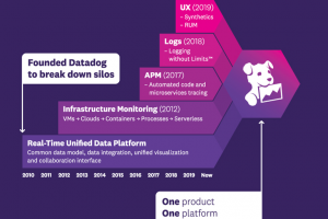 Datadog prépare une IPO à 100 M$ ou plus