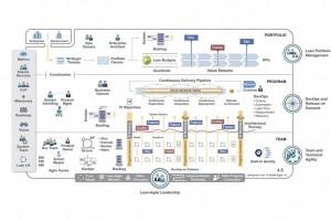 SAFe : principes, bénéfices et clés d'implémentation