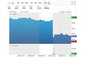 Devoteam réalise 373,3 M€ de CA au premier semestre