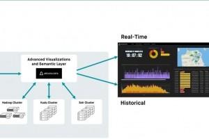 Cloudera acquiert Arcadia Data pour accélérer ses requêtes big data