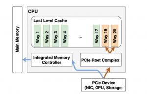 Des puces Intel Xeon exposées à des attaques réseau