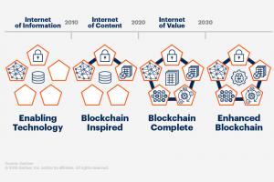 La blockchain moteur de la transformation numérique selon le Gartner