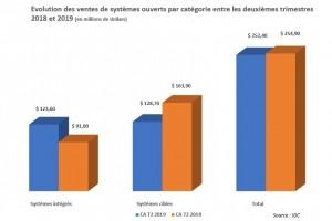 IDC : Le marché des appliances de sauvegarde en baisse en EMEA