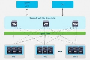 Cisco renforce ACI au SD-WAN et à Kubernetes