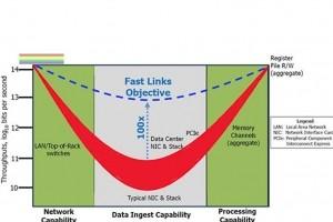 Avec FastNIC, la Darpa veut muscler les performances réseaux
