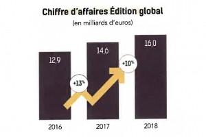 Top 250 des éditeurs français de logiciels : Une croissance de 18% hors Top 10