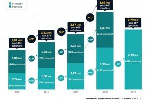 2,8 Md€ levés par la French Tech au 1er semestre