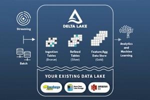 Databricks réalise une levée de 400 M$