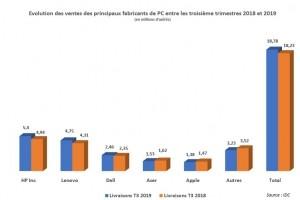 IDC : Les ventes de PC grimpent de 3,3% au 3e trimestre en Europe de l'Ouest