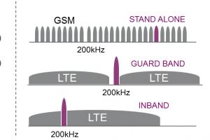 Le NB-IoT se développe sur la fréquence 200 KHz
