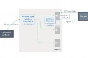 Facebook, Cloudflare et Mozilla alliés pour mieux sécuriser les certificats TLS