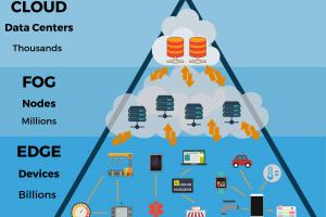 L'essor de l'edge computing attendu en 2020 selon Forrester