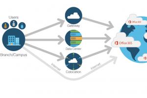 Cisco renforce ses liens SD-WAN avec Azure et Office 365