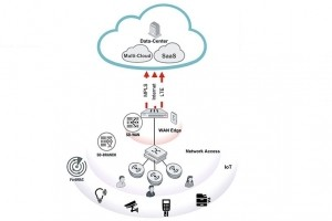 Pourquoi le WiFi se greffe au SD-Branch