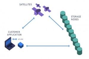 Storj Labs propose du stockage blockchain pour concurrencer S3 sur les tarifs