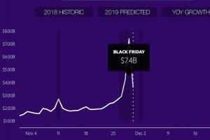 Black Friday : Un record de 7,4 Md$ sur les ventes en ligne aux Etats-Unis