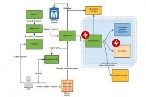 Lyft met en open source sa plateforme d'apprentissage machine