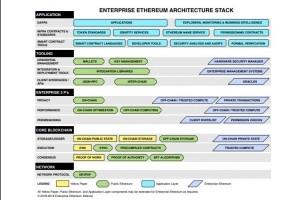 EEA (Ethereum Alliance) lance une sandbox pour la blockchain