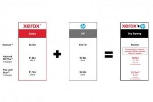 Xerox relève son offre de rachat sur HP à 24$ par action