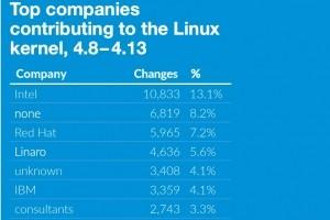 Open source: des leçons à apprendre de Linux, plus que de MySQL