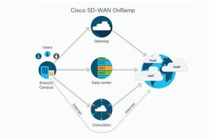 Cisco alerte contre 5 failles de sécurité affectant ses offres SD-WAN