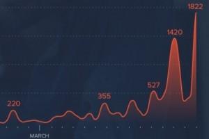 Avec le Coronavirus, le phishing augmente de 667% en mars