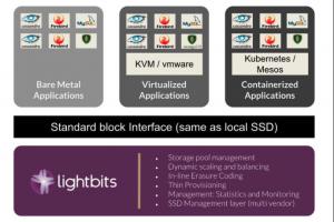 Stockage NVMe taillé pour le TCP/IP chez Lightbits