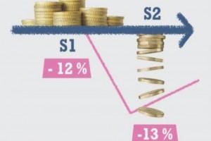 Le revenu logiciel pourrait baisser de 6% en 2020 en France