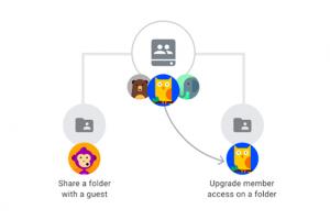 G Suite facilite le partage des dossiers sur les drives partagés