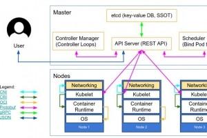 Des implémentations réseau de cluster Kubernetes vulnérables