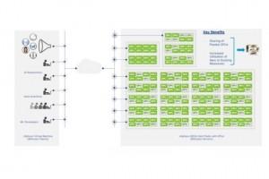 Dell int�gre vSphere Bitfusion dans des syst�mes d�di�s IA et HPC