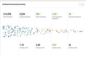 Cybersécurité : VMware s'empare de Lastline