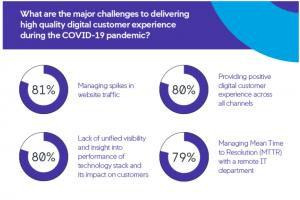 Covid-19: la crise a déplacé les priorités en matière d'IT