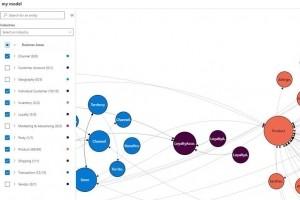 Mod�lisation de donn�es : Microsoft rach�te ADRM