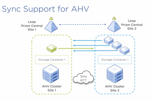 Avec AOS 5.17, Nutanix active la réplication synchrone sur AHV