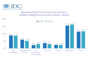 IDC : 2020 sera l'année où les dépenses cloud dépasseront celles dans l'IT sur site