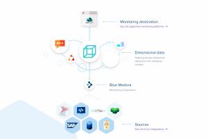 VMware rachète la suite True Visibility de Blue Medora